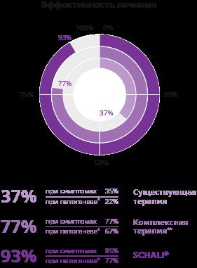 Комплексная терапия импотенции - график эффективности | Академия SCHALI®